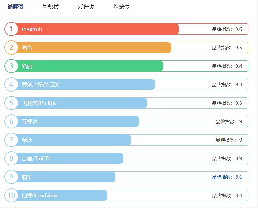 2021年智能博亚体育十大品牌排行榜