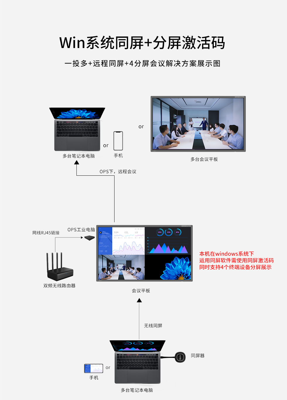 博亚体育博亚体育同屏服务与方案 支持手机电脑同屏分屏 激活码